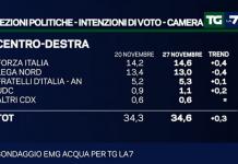 Sondaggi Elezioni Politiche 2018 Berlusconi