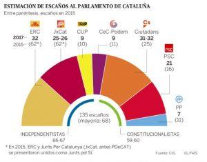 Sondaggi Elezioni Catalogna 2018